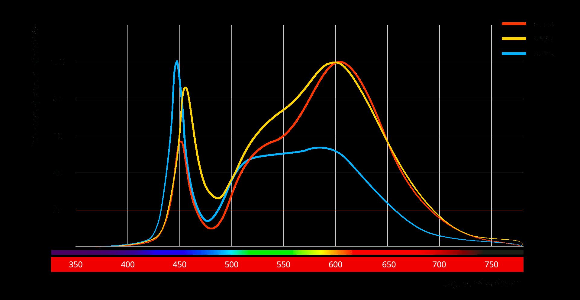 Comparatif température kelvin